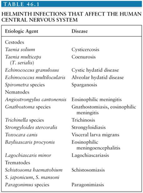 helminth of disease)