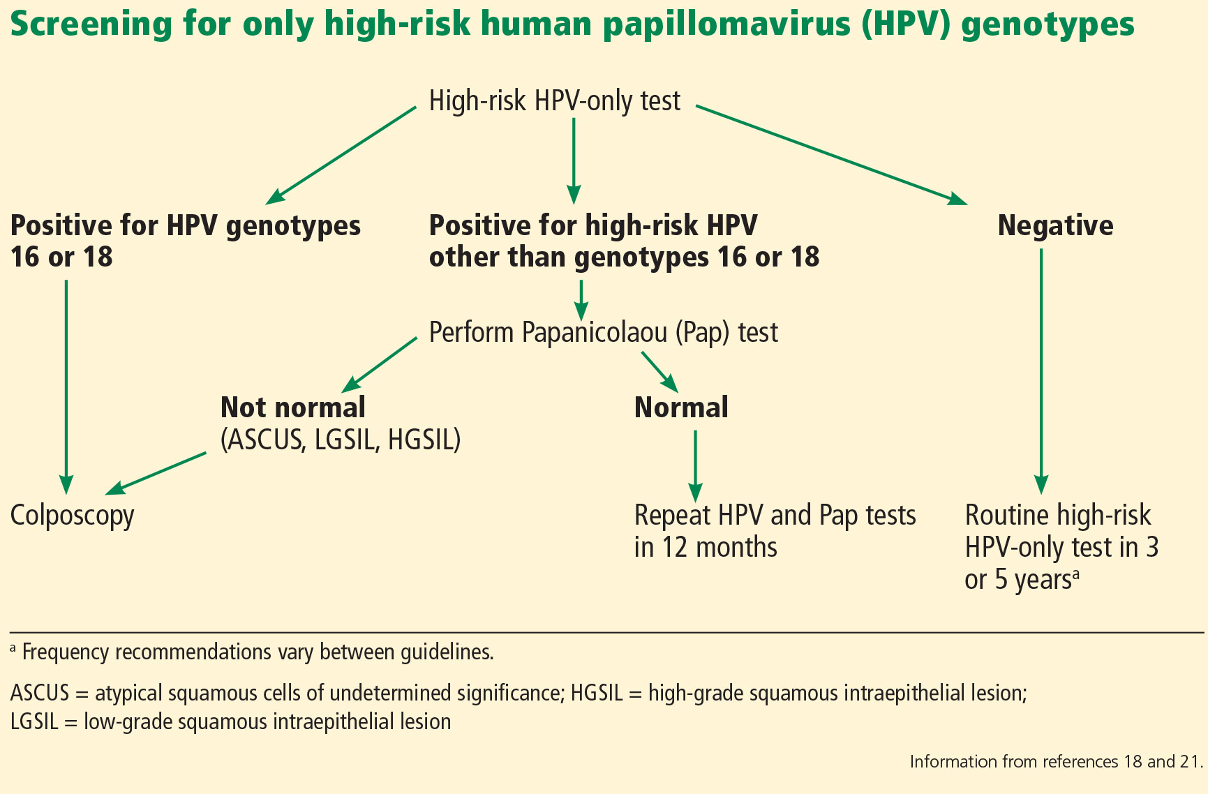 Hpv high risk reflex for tp - Hpv high risk pap. Hpv high risk on pap,