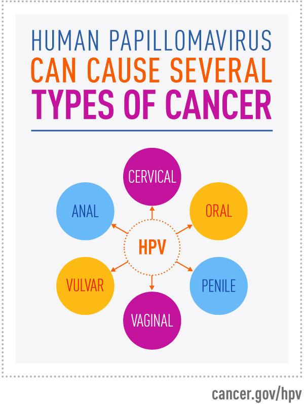 Hpv 16 cervical cancer risk