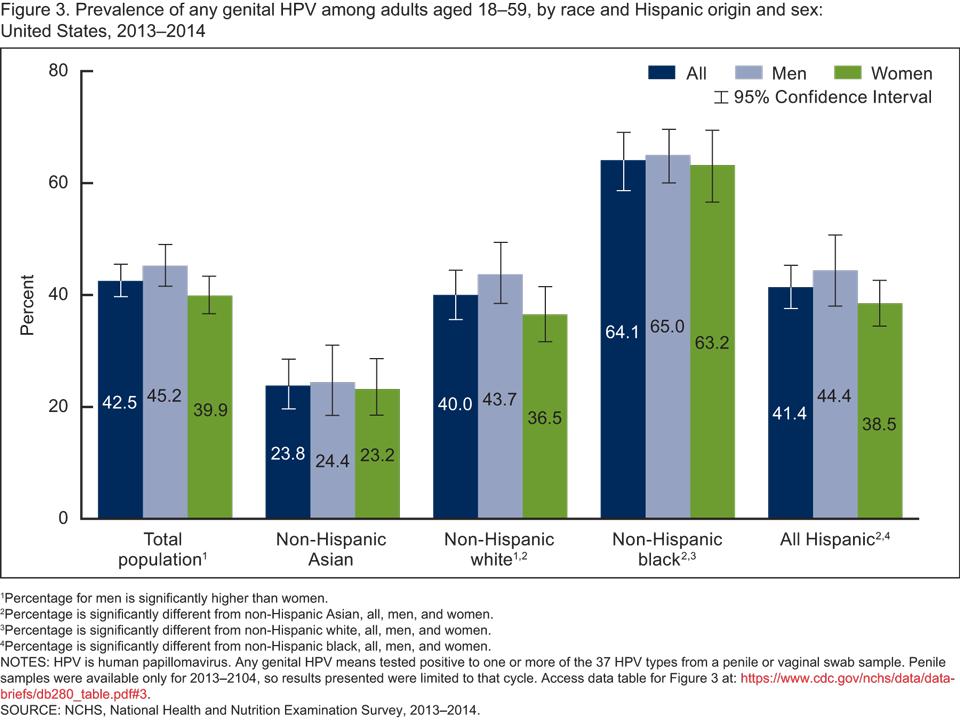 human papillomavirus infection rate la ce viermi au oamenii pastile