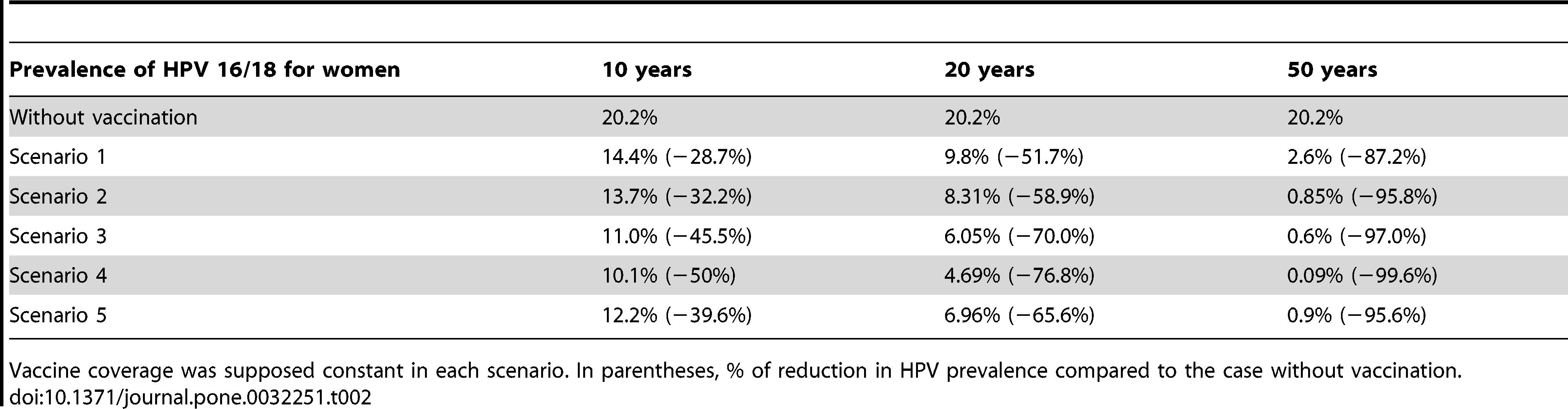traitement papillomavirus hpv 16 cancer of rectosigmoid junction icd 10