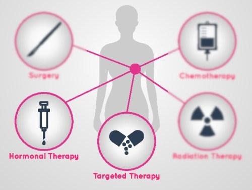 hormonal cancer what is hpv ne demek eksi