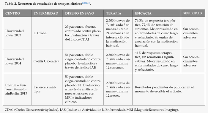 Infecții intestinale de helmint
