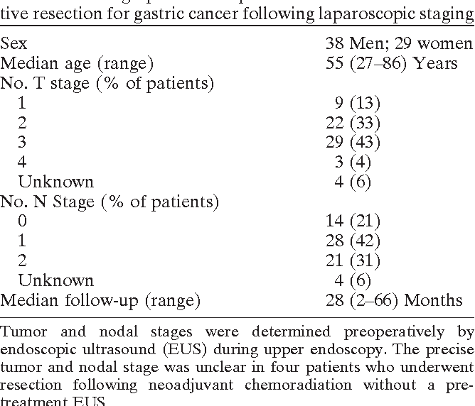 peritoneal cancer tumor markers papillomatous growth on tongue