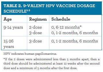 hpv gardasil vaccine schedule paraziți pentru vite și oi