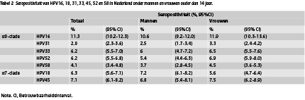 hpv mannen rivm hpv detection in head and neck cancer
