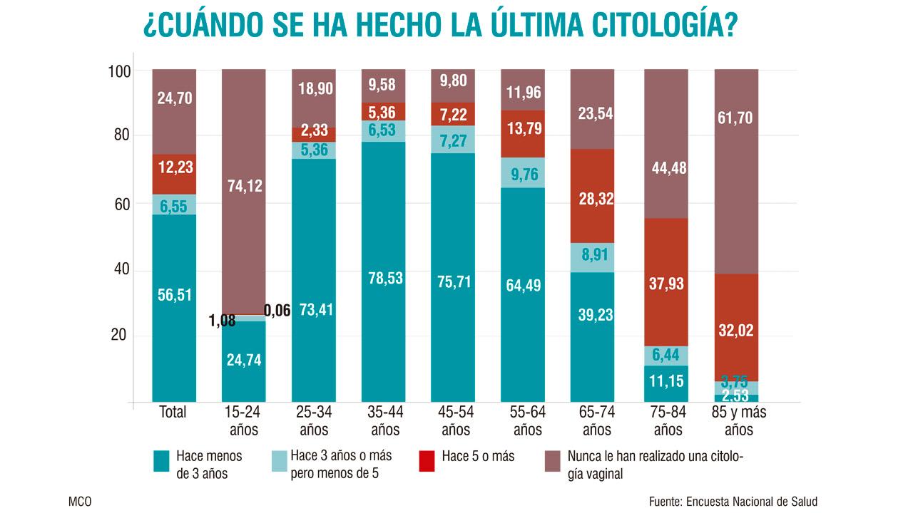 Cancer de colon en la mujer - tulipanpanzio.ro
