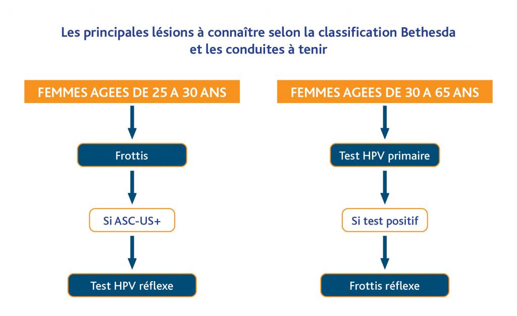 frottis recherche papillomavirus
