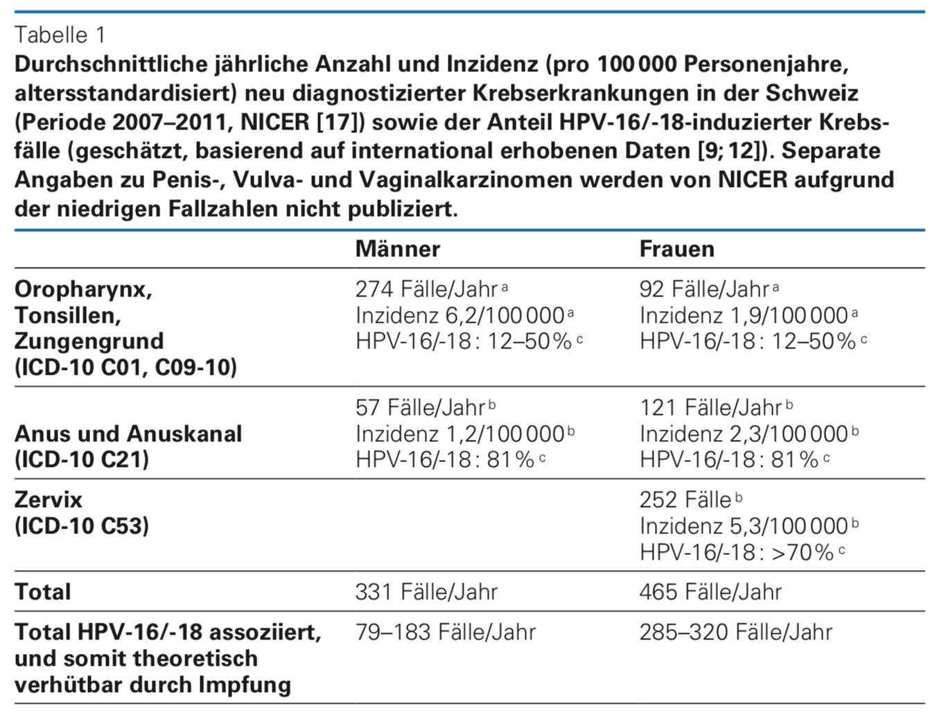 hpv impfung manner kkh
