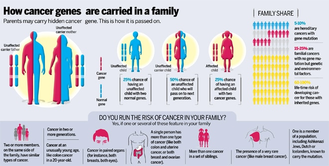 cancer genetic number