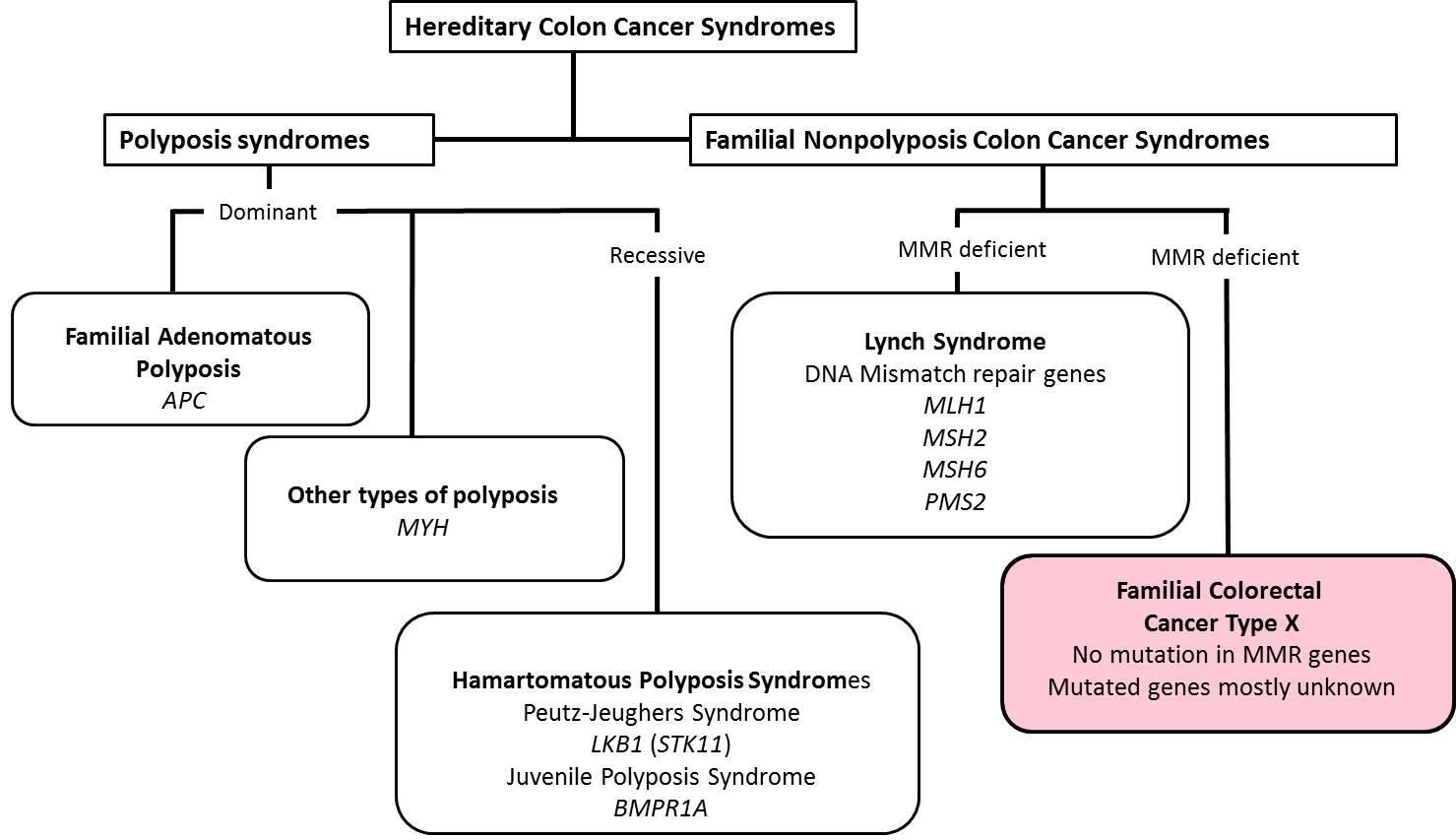 cancere familiale