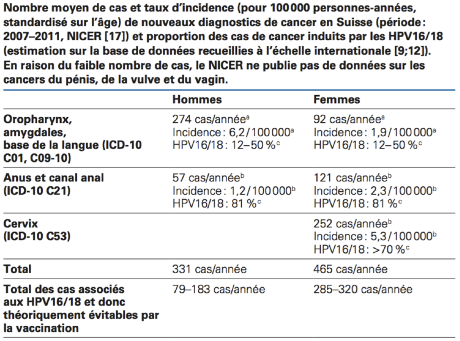vaccino hpv nonavalente controindicazioni