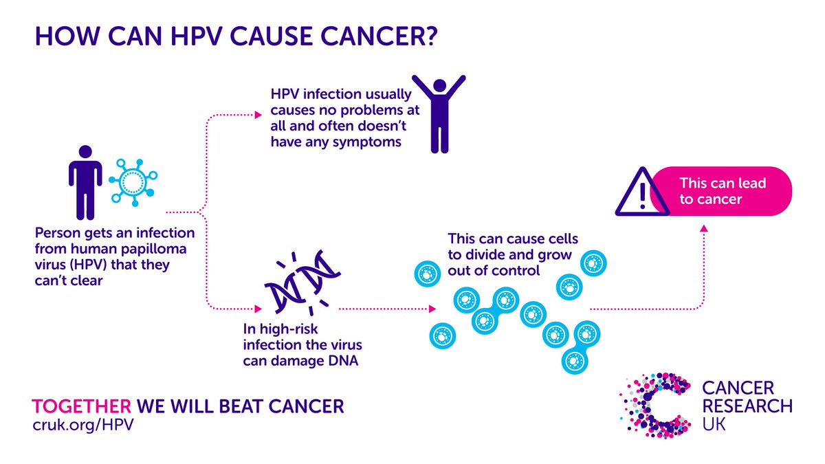 hpv doesn t cause cancer tipuri de oameni viermi și nume