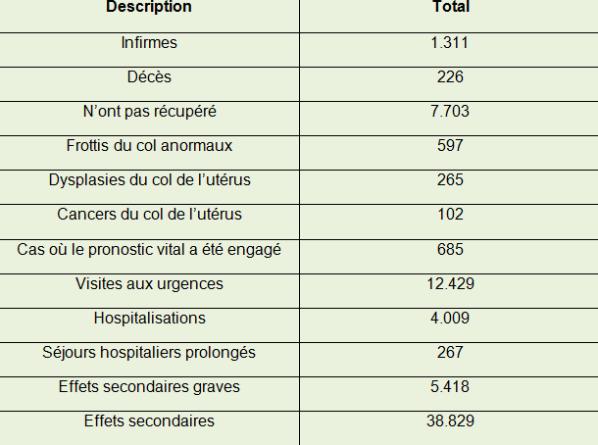 Effets secondaires du vaccin contre papillomavirus, Recent Posts