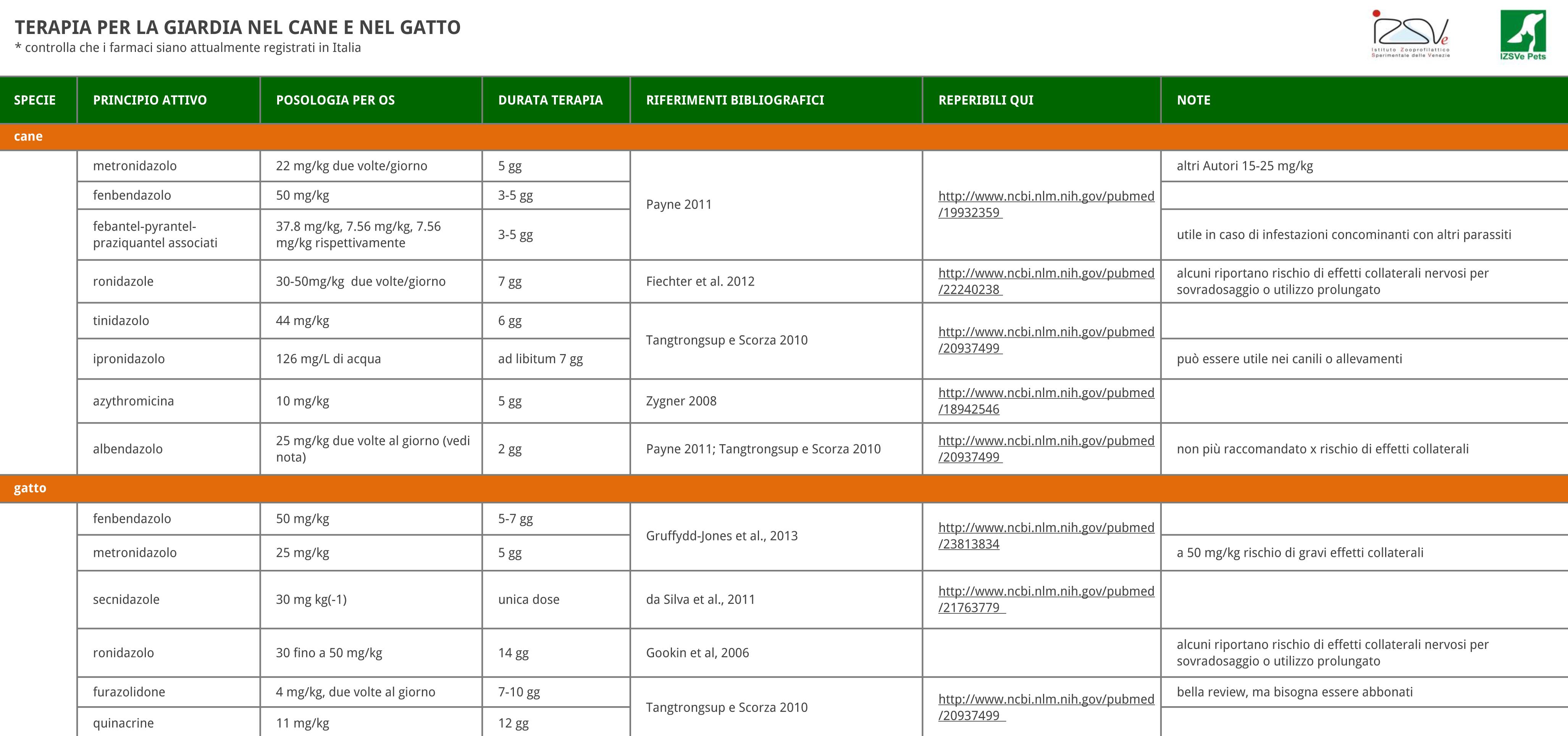 giardia gatto panacur hpv tedavisi bitkisel