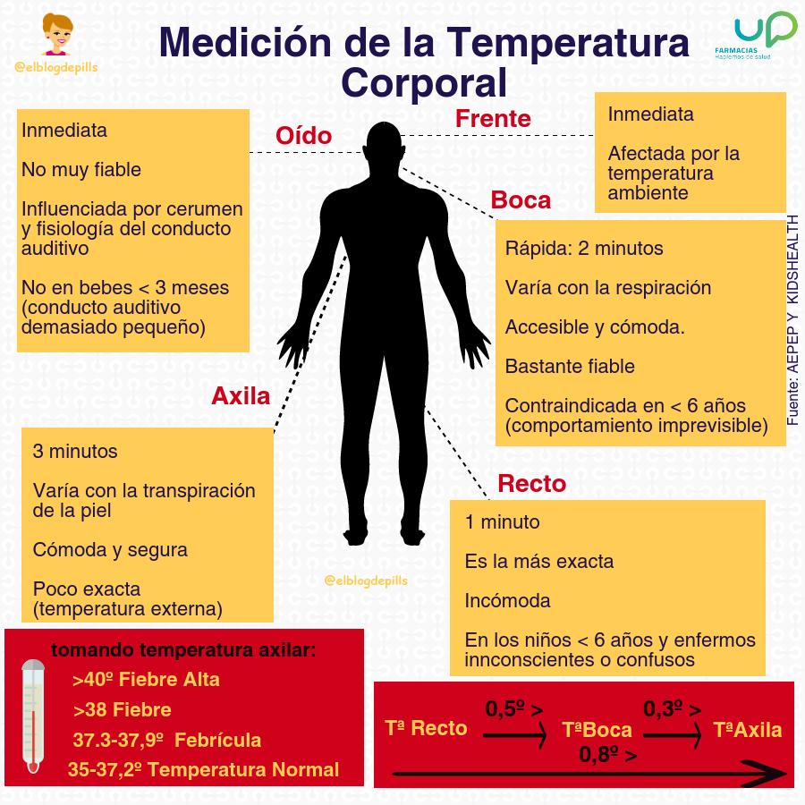 Helmintii mor la temperatură. Oxiurii - paraziti intestinali