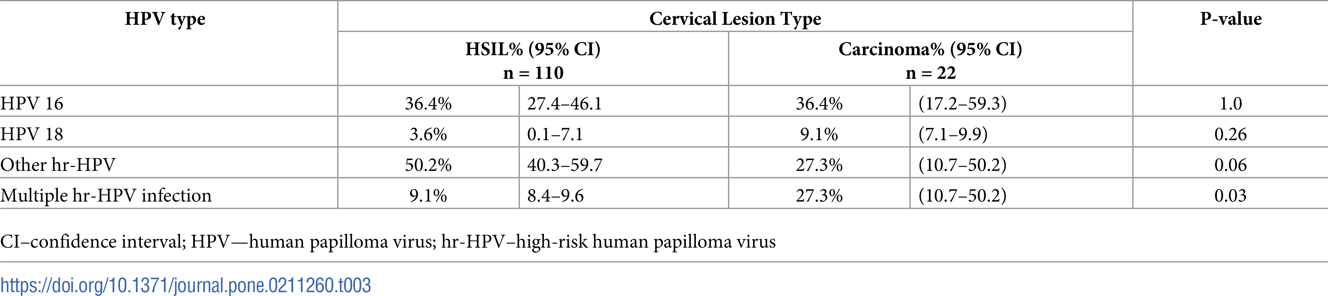hpv virus en pap 2