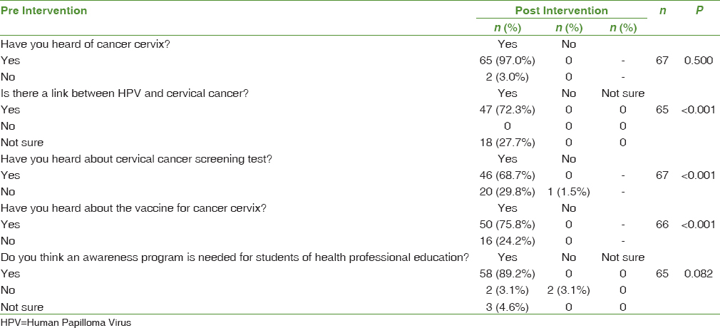 hpv virus yes or no