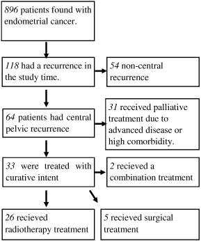 endometrial cancer recurrence after hysterectomy zonoza giardia