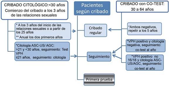 papanicolaou anormal y vph negativo