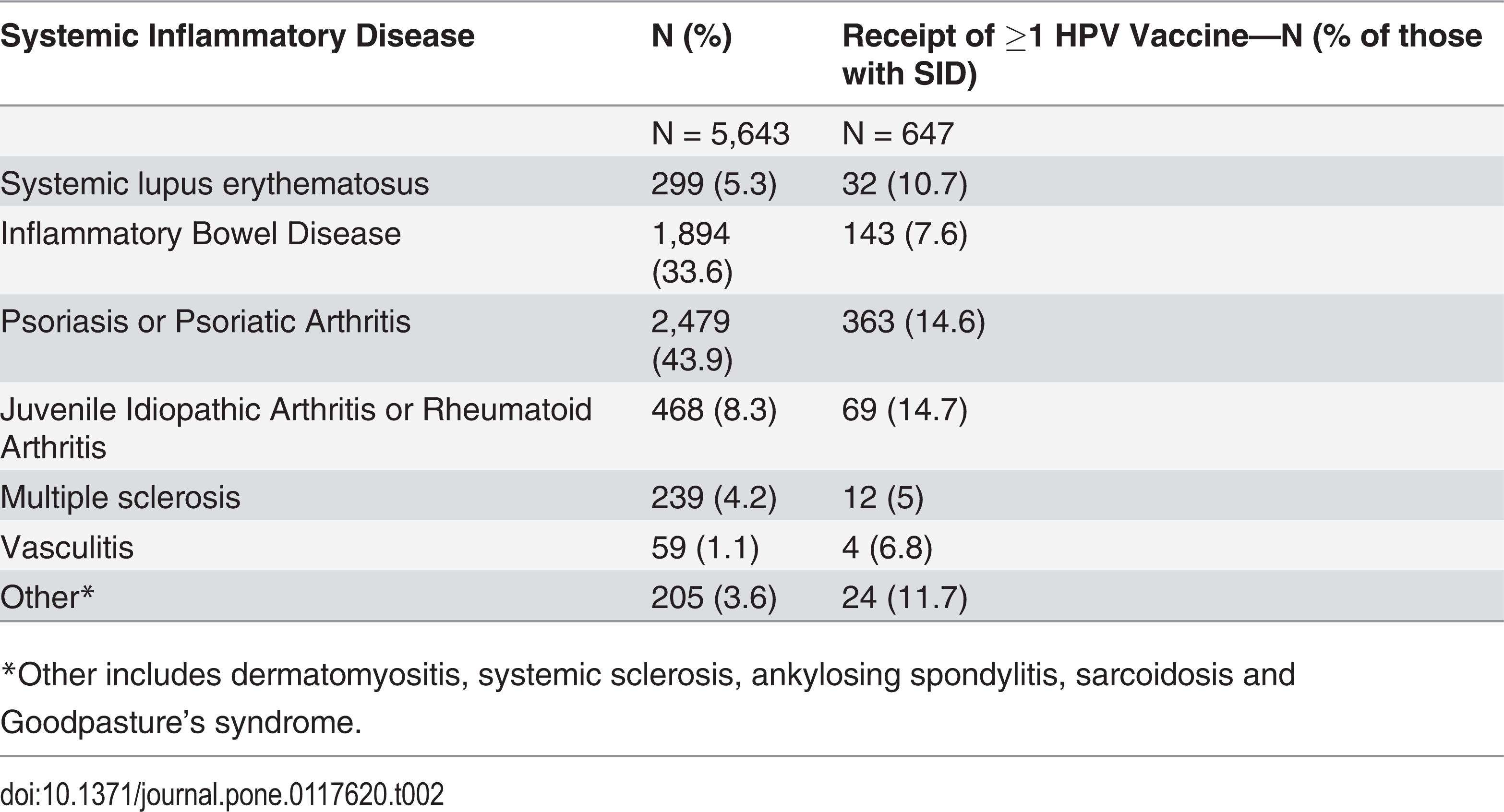 human papillomavirus vaccine and systemic lupus erythematosus squamous papilloma uvula histology