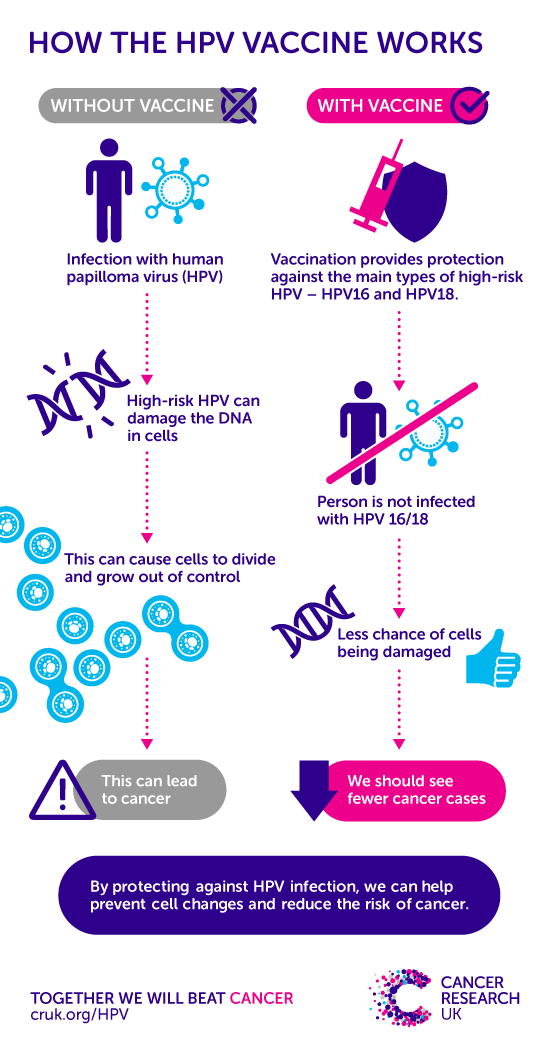 papilloma virus risk hpv neck symptoms