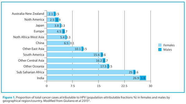 human papillomavirus infection gender differences retete de tratament cu paraziti asafoetida