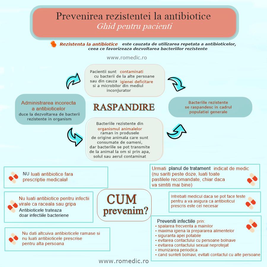 Rezistenţa microbilor la antibiotice